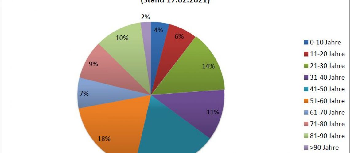 17.02.21 aktuelle Fälle nach Altersgruppen